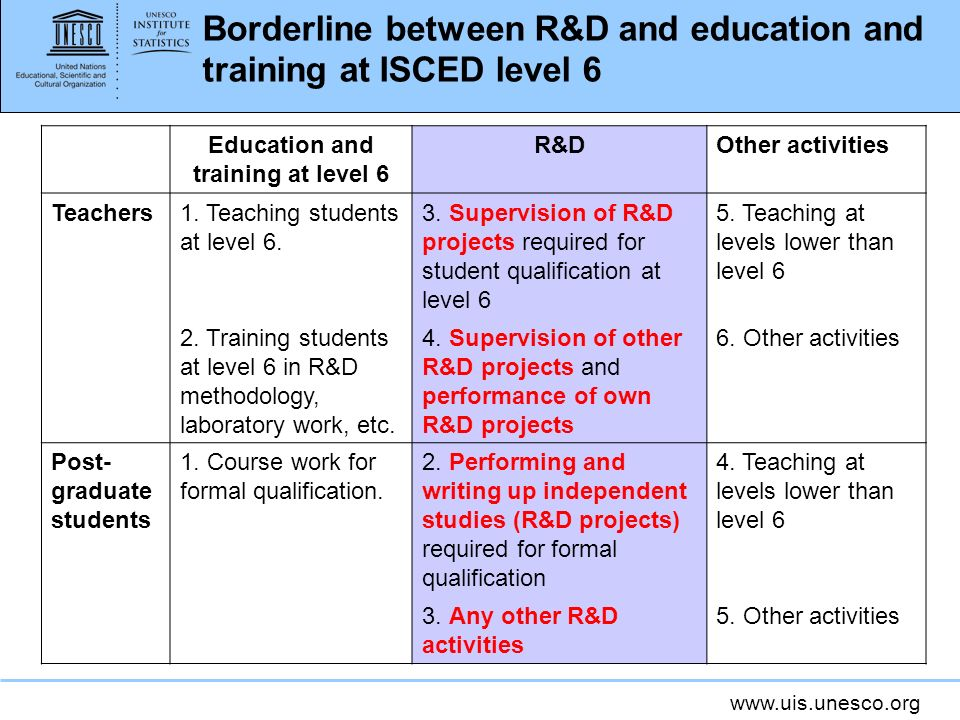 Borderline between R&D and education and training at ISCED level 6