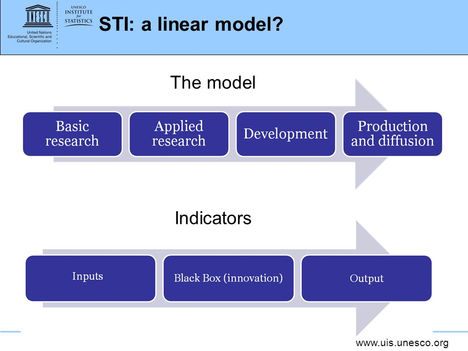 STI: a linear model The model Indicators 3