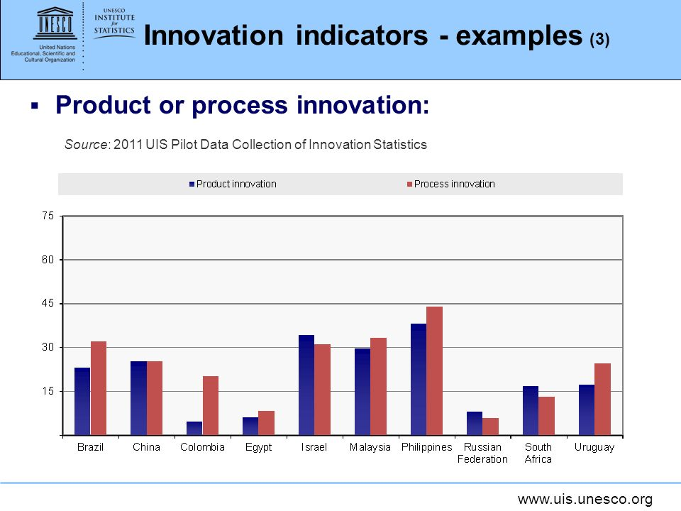 Innovation indicators - examples (3)
