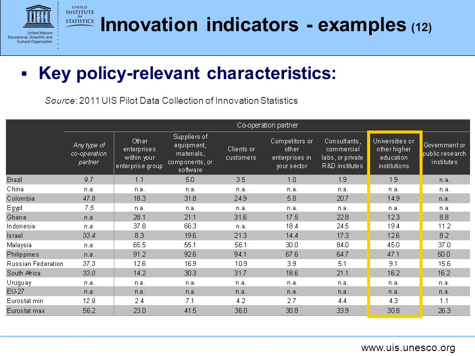 Innovation indicators - examples (12)