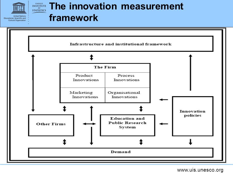 The innovation measurement framework