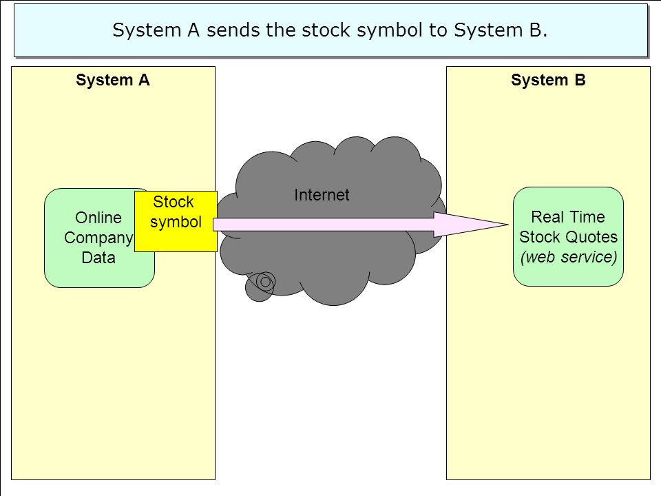 System A sends the stock symbol to System B.