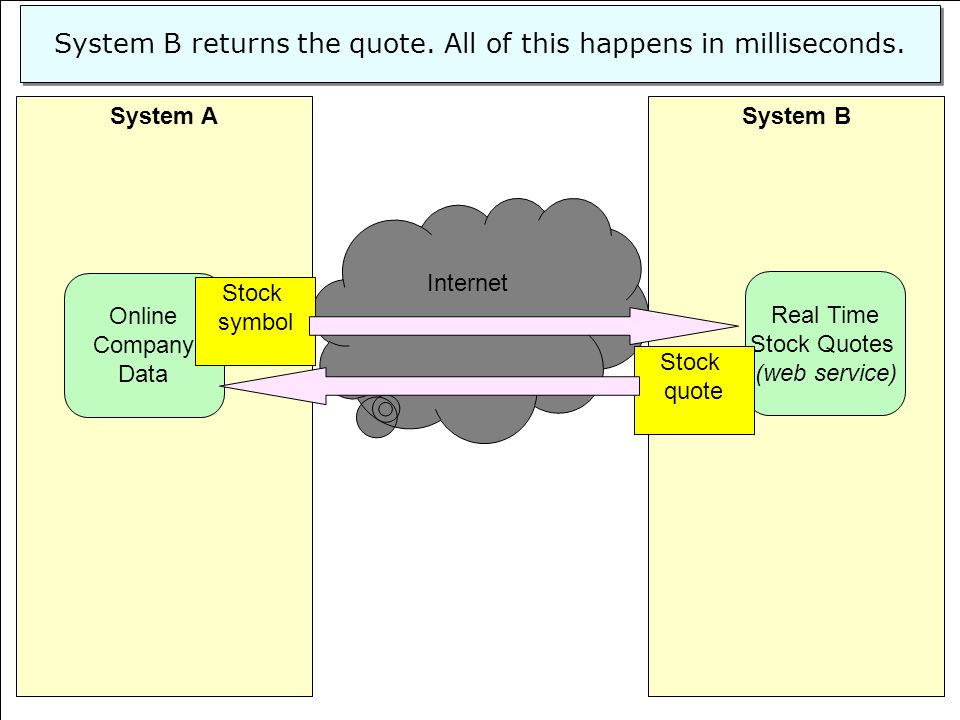 System B returns the quote. All of this happens in milliseconds.