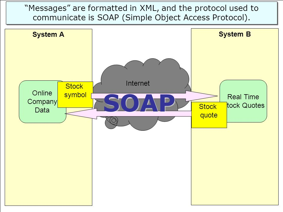 Messages are formatted in XML, and the protocol used to communicate is SOAP (Simple Object Access Protocol).