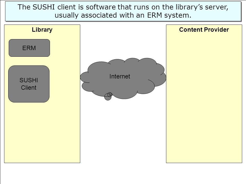 The SUSHI client is software that runs on the library's server, usually associated with an ERM system.