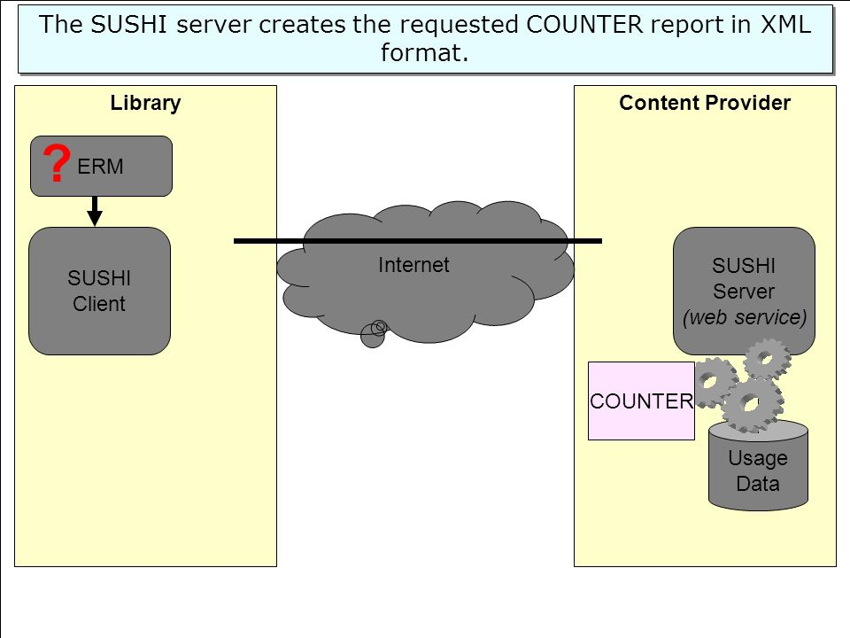 The SUSHI server creates the requested COUNTER report in XML format.