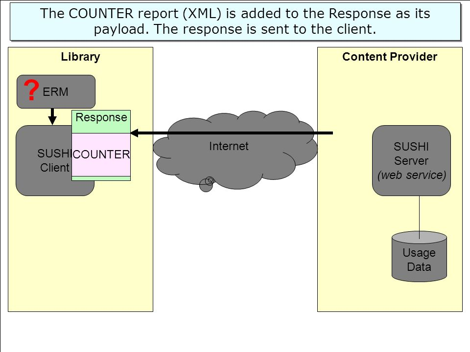 The COUNTER report (XML) is added to the Response as its payload