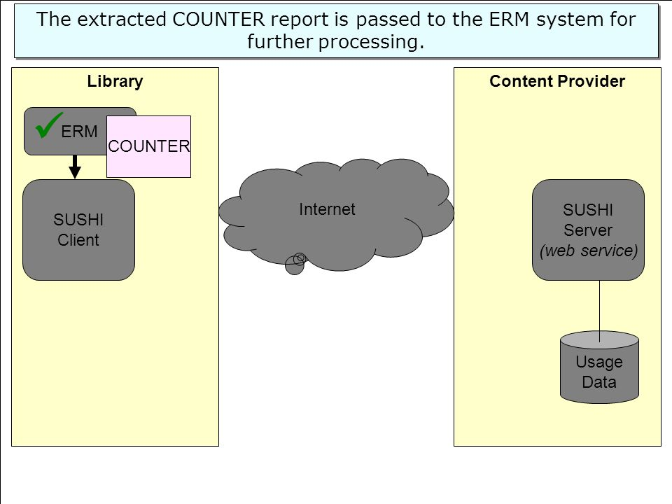 The extracted COUNTER report is passed to the ERM system for further processing.