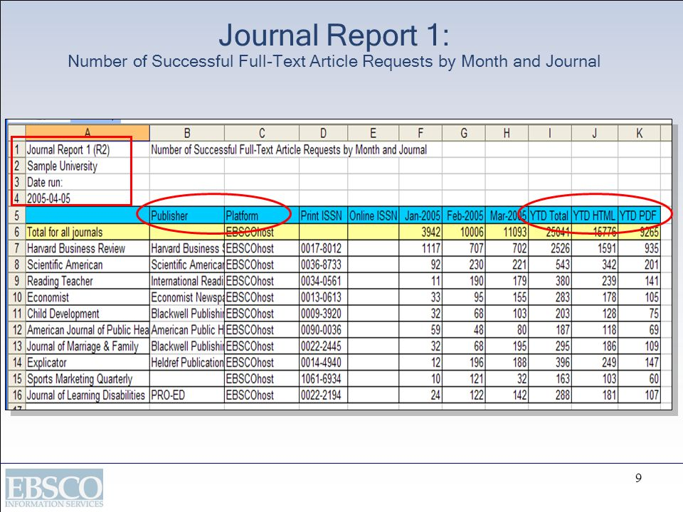 Journal Report 1: Number of Successful Full-Text Article Requests by Month and Journal