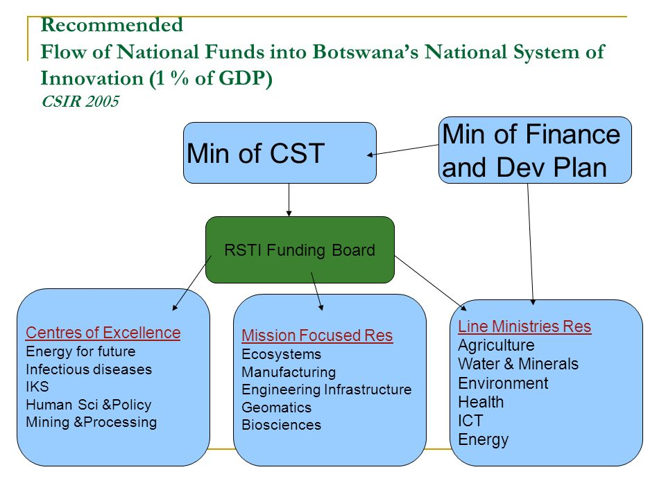Min of Finance Min of CST and Dev Plan