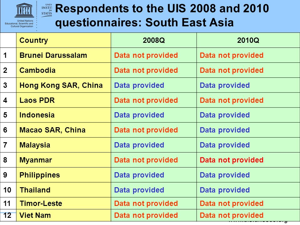 Respondents to the UIS 2008 and 2010 questionnaires: South East Asia