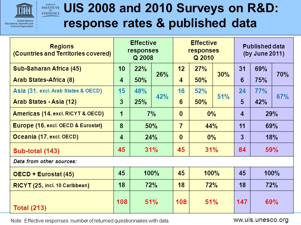 UIS 2008 and 2010 Surveys on R&D: response rates & published data