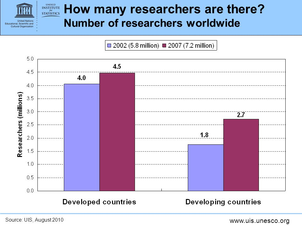 How many researchers are there Number of researchers worldwide