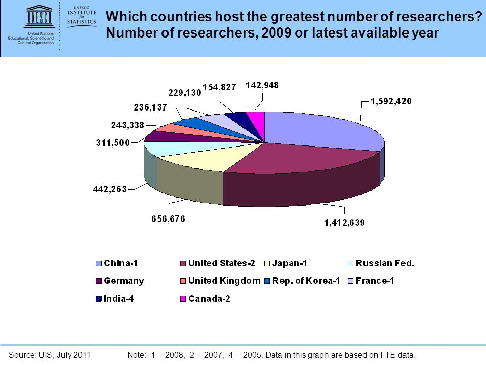Which countries host the greatest number of researchers