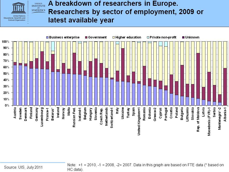 A breakdown of researchers in Europe
