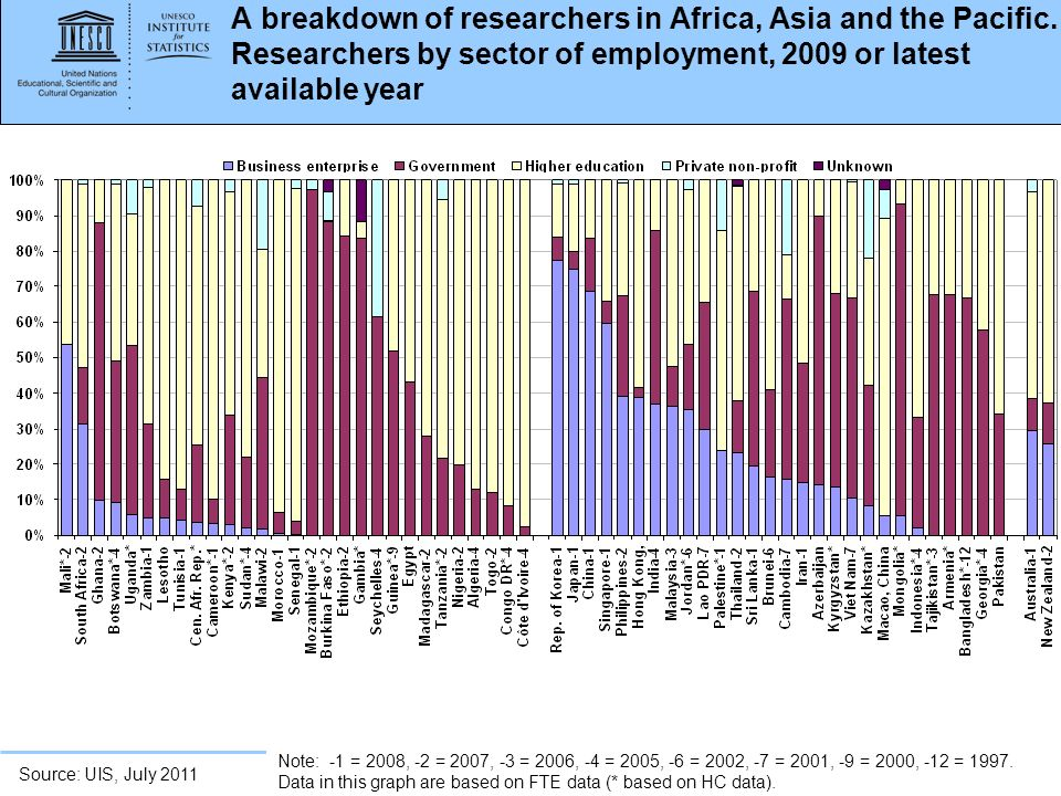 A breakdown of researchers in Africa, Asia and the Pacific