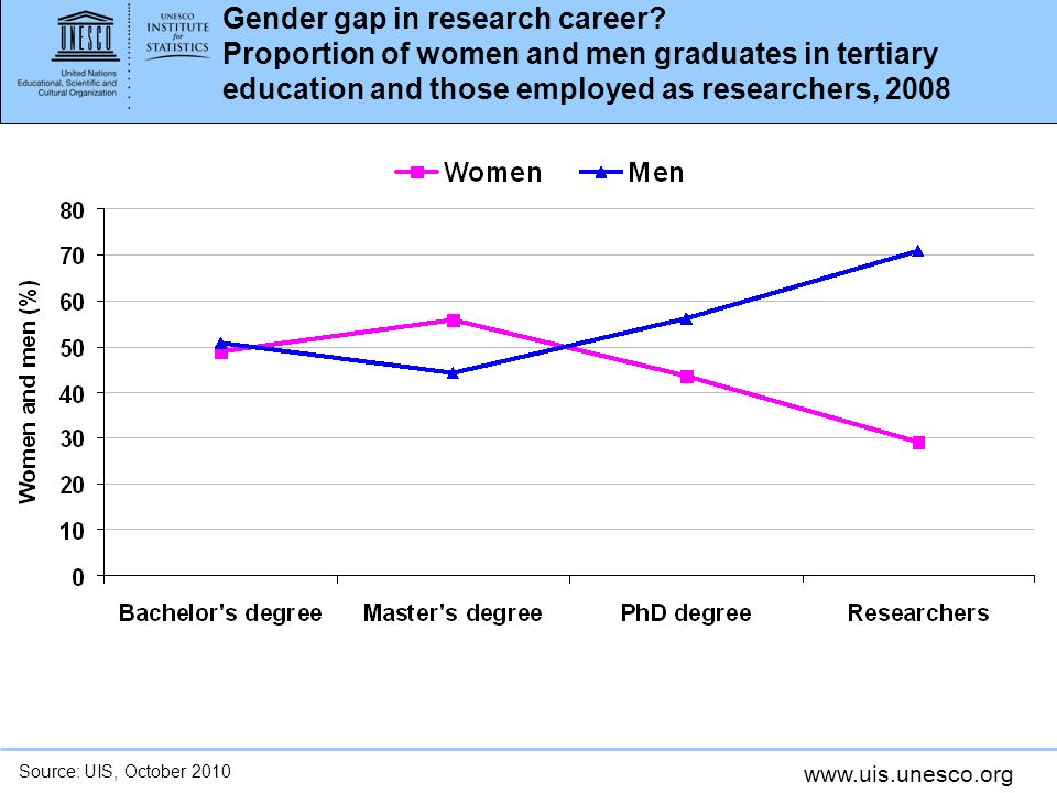 Gender gap in research career