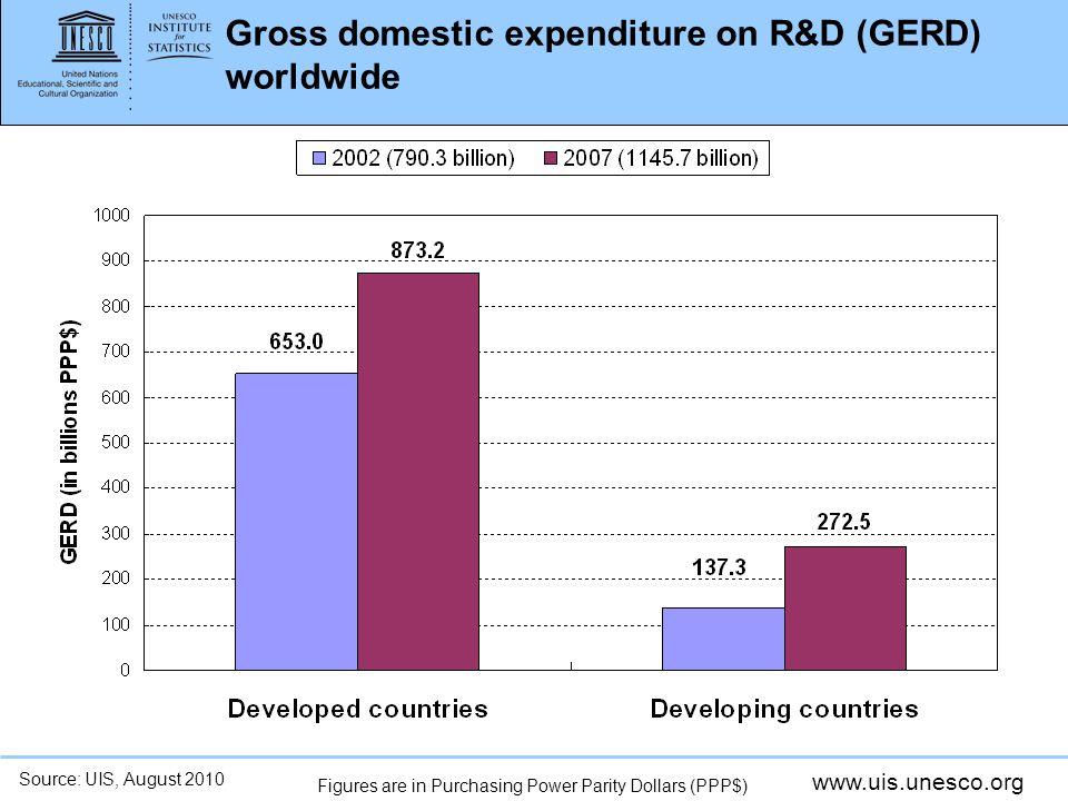 Gross domestic expenditure on R&D (GERD) worldwide