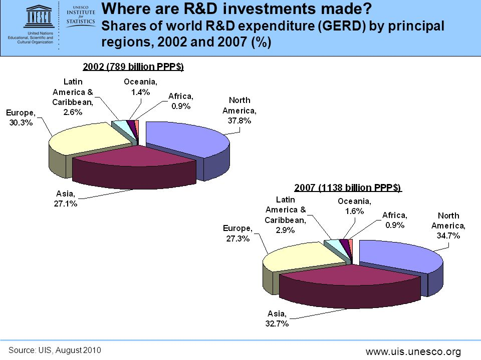 Where are R&D investments made