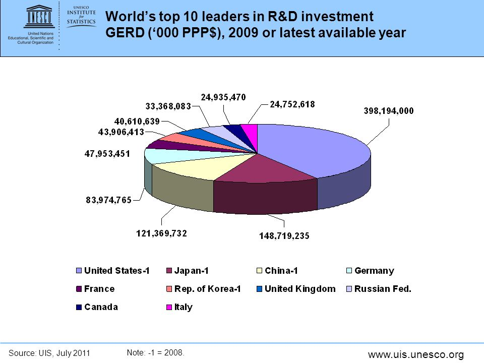 World's top 10 leaders in R&D investment GERD ('000 PPP$), 2009 or latest available year