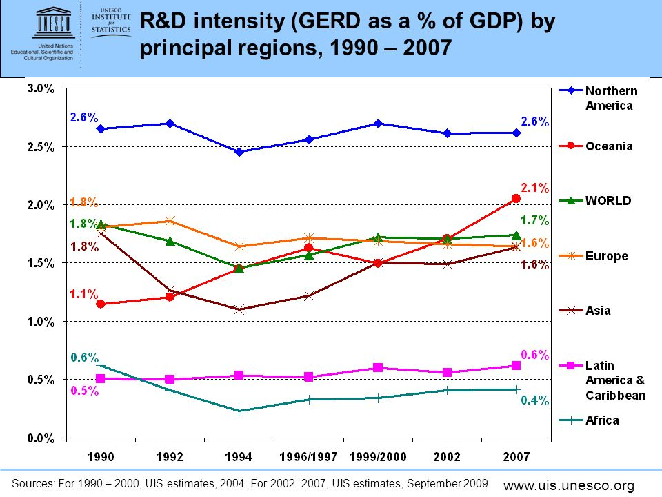 R&D intensity (GERD as a % of GDP) by principal regions, 1990 – 2007