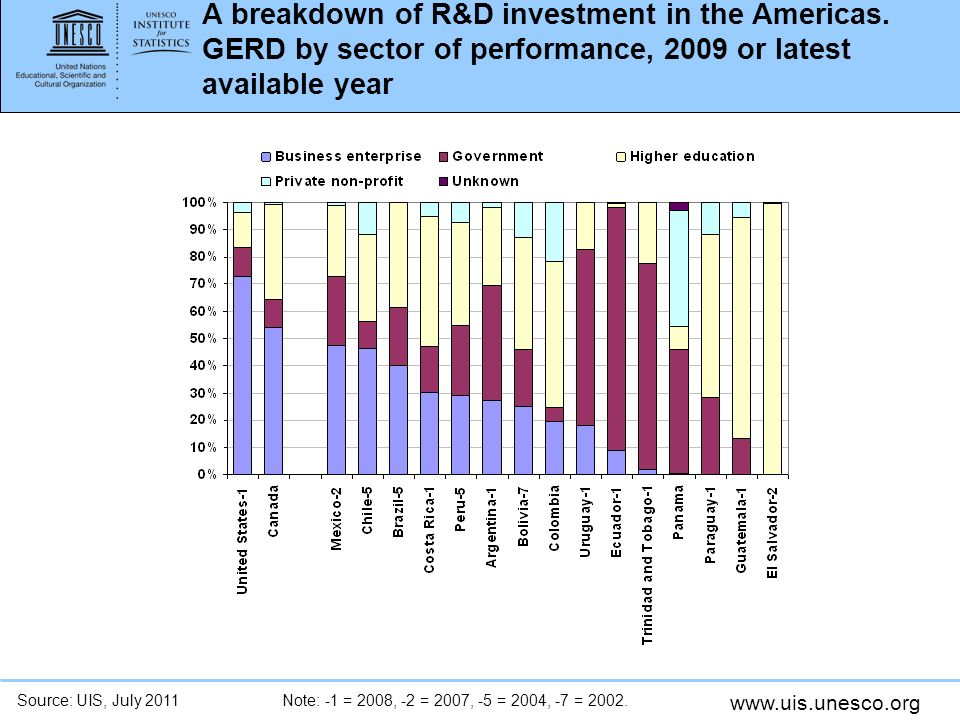 A breakdown of R&D investment in the Americas