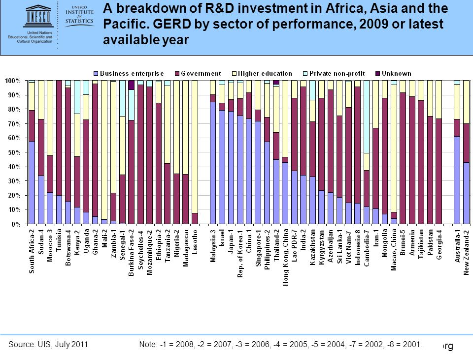 A breakdown of R&D investment in Africa, Asia and the Pacific