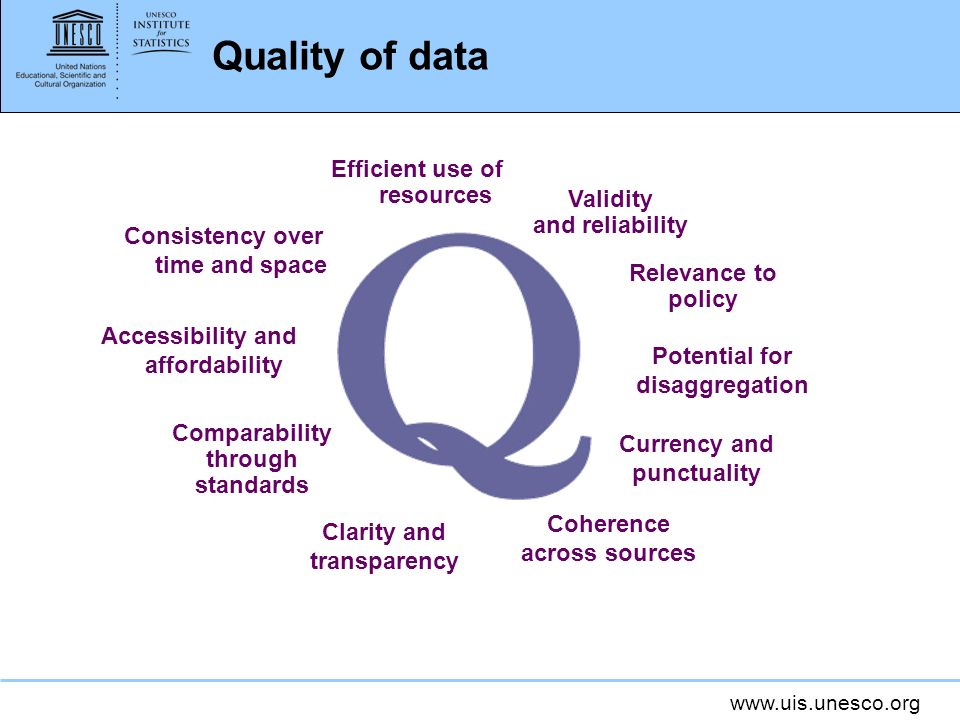Quality of data Efficient use of resources Validity and reliability