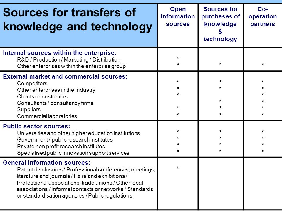 Sources for transfers of knowledge and technology