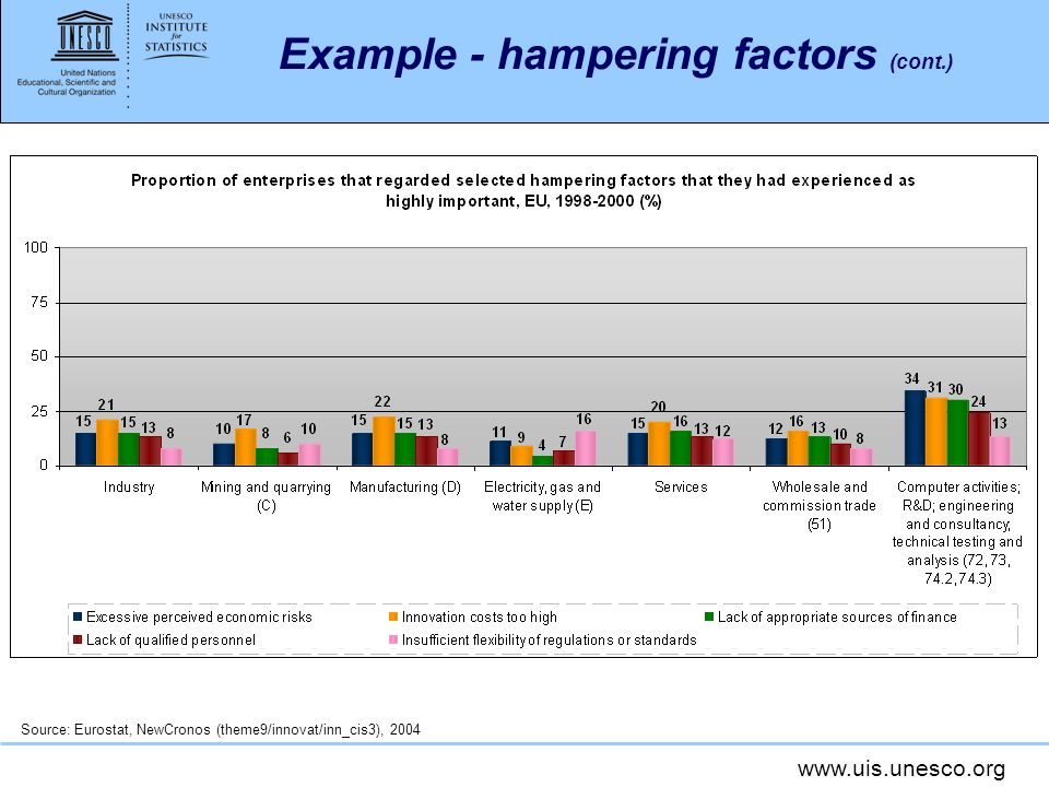 Example - hampering factors (cont.)