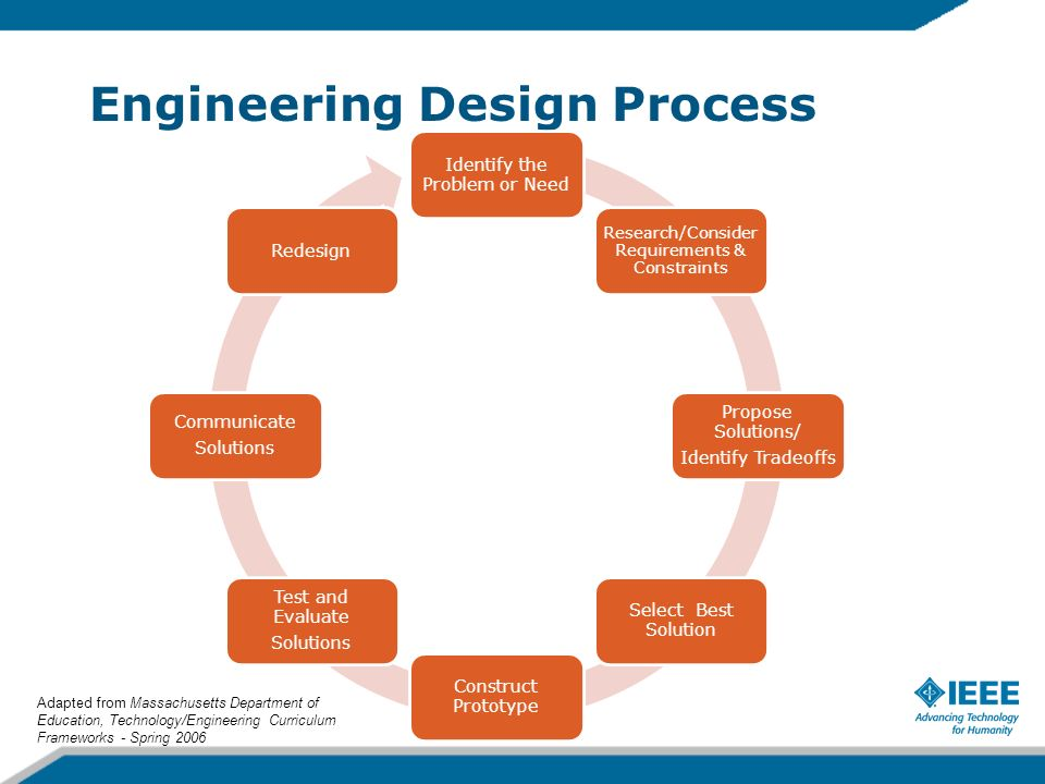 Pltw Engineering Steps : Process engineering plan pictures to pin on pinterest