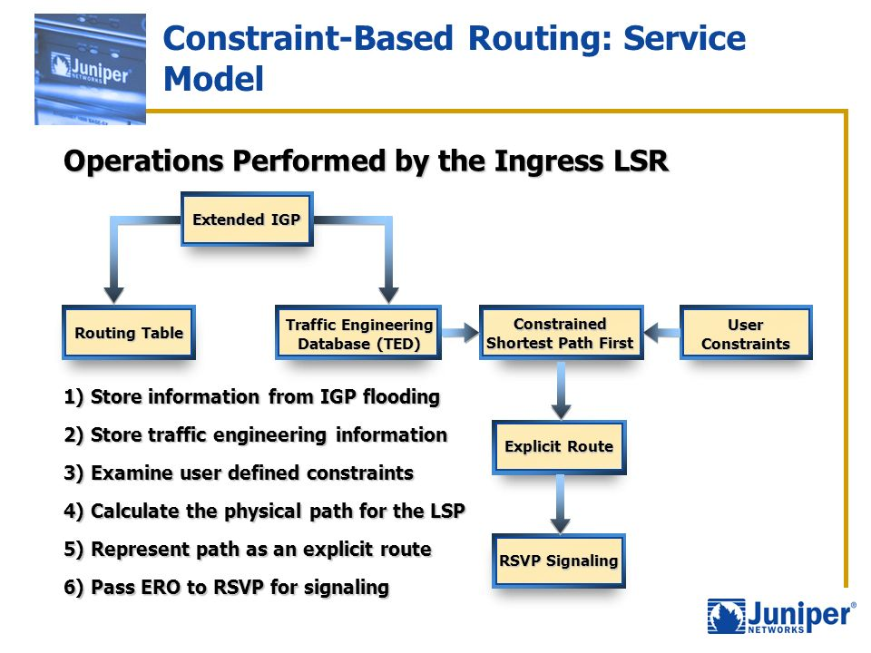 Constraint-Based Routing: Service Model