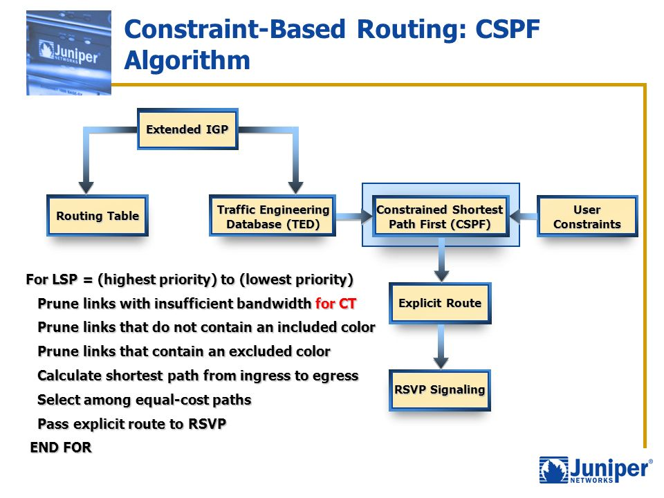 Constraint-Based Routing: CSPF Algorithm