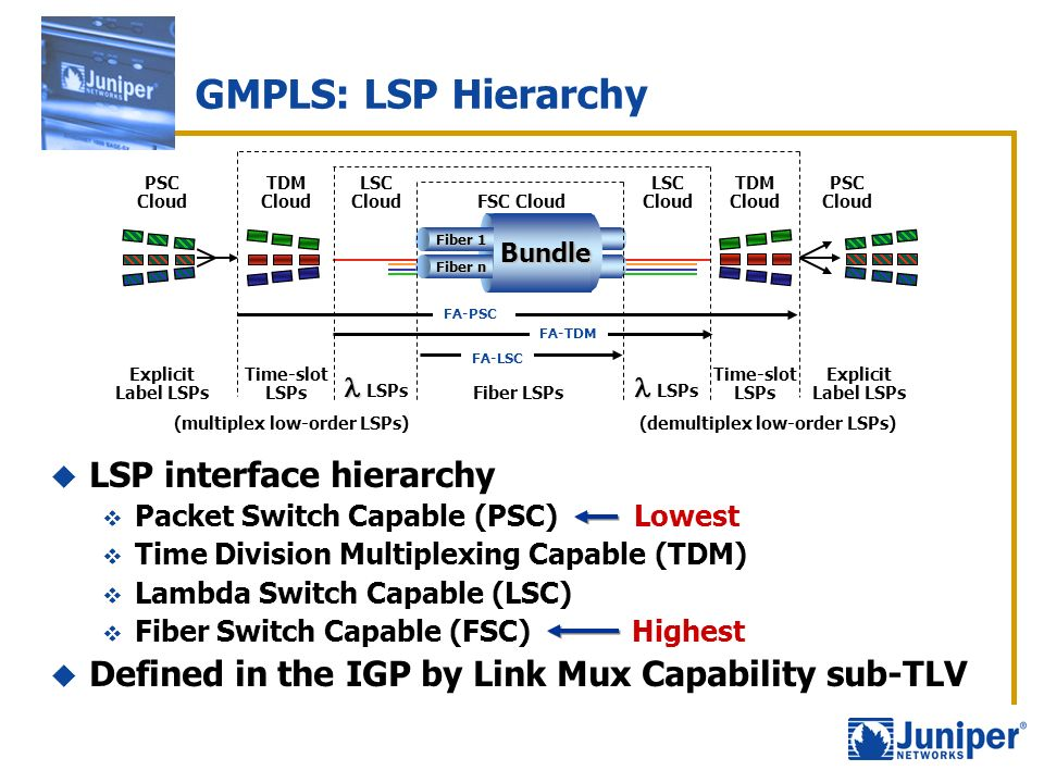 (multiplex low-order LSPs) (demultiplex low-order LSPs)