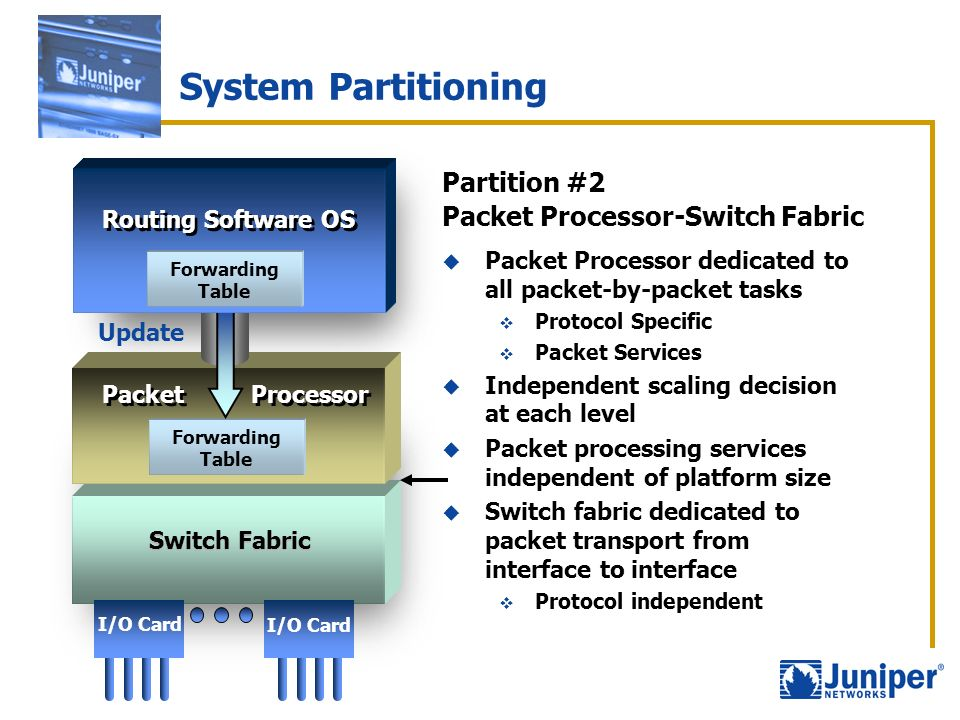 System Partitioning Partition #2 Packet Processor-Switch Fabric Update