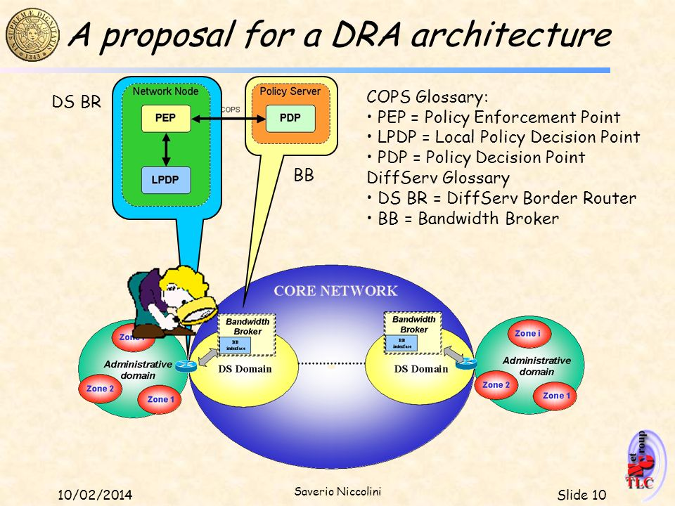 A proposal for a DRA architecture