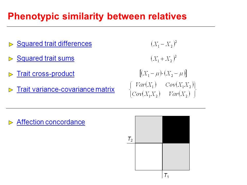 Phenotypic similarity between relatives
