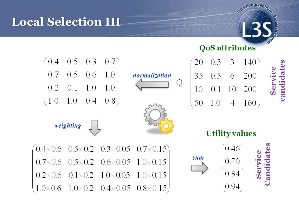 Local Selection III QoS attributes Service candidates Utility values