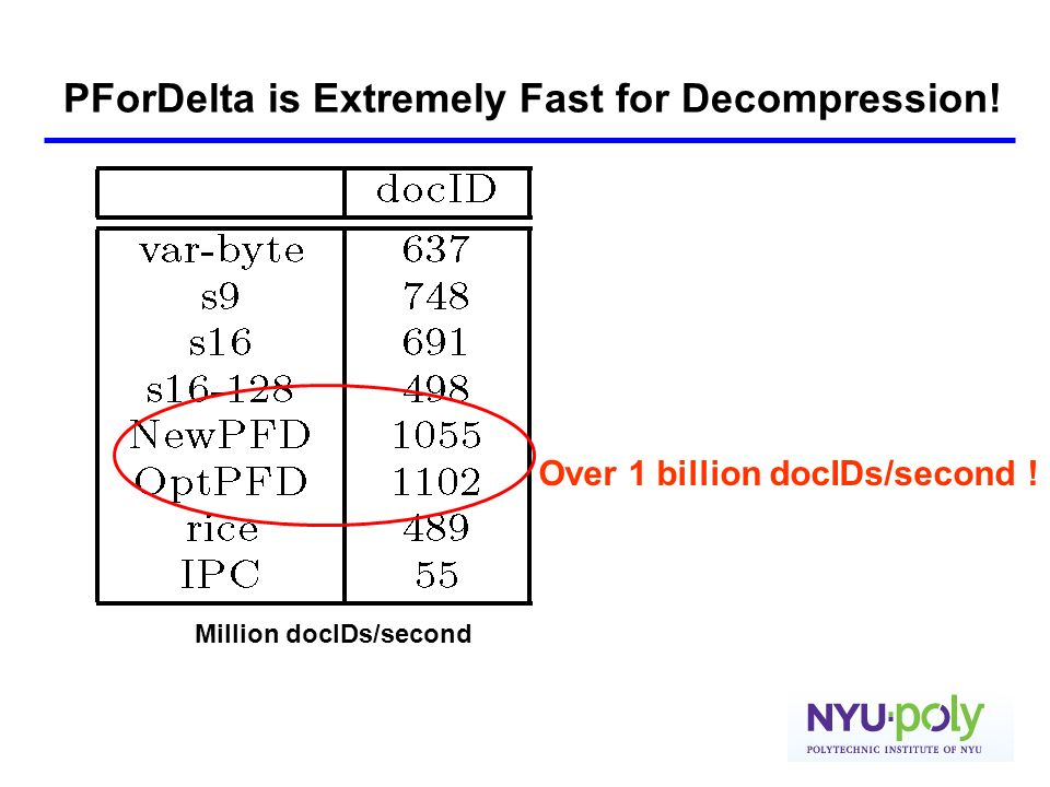 Over 1 billion docIDs/second ! Million docIDs/second