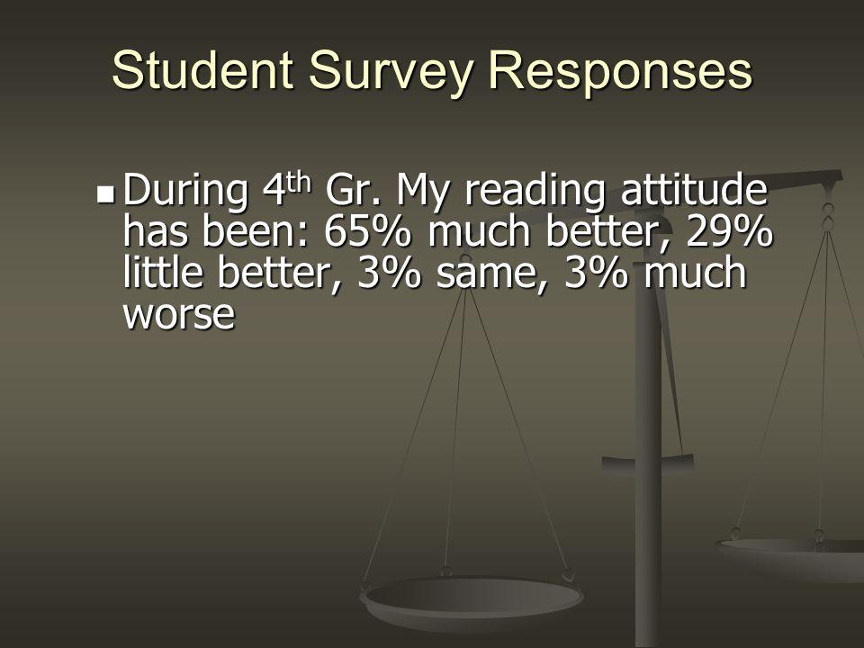 Student Survey Responses