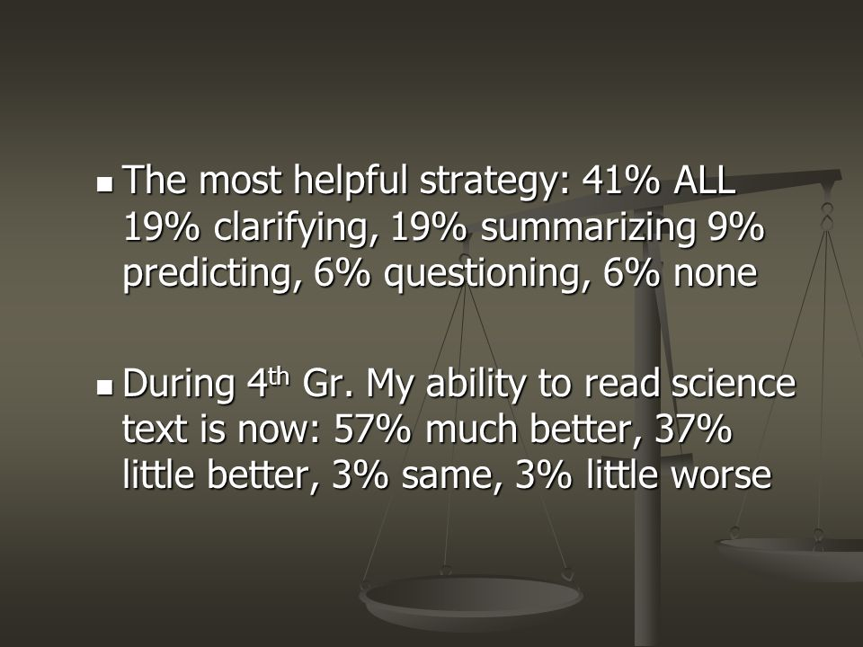 The most helpful strategy: 41% ALL 19% clarifying, 19% summarizing 9% predicting, 6% questioning, 6% none
