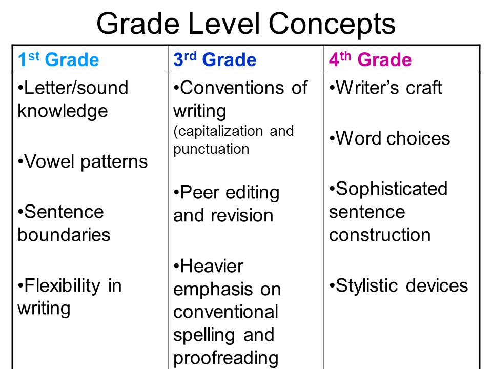 Grade Level Concepts 1st Grade 3rd Grade 4th Grade