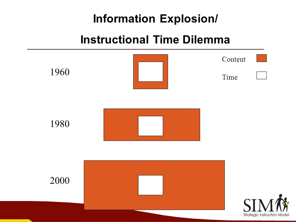 Information Explosion/ Instructional Time Dilemma