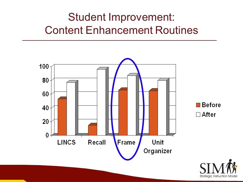 Student Improvement: Content Enhancement Routines