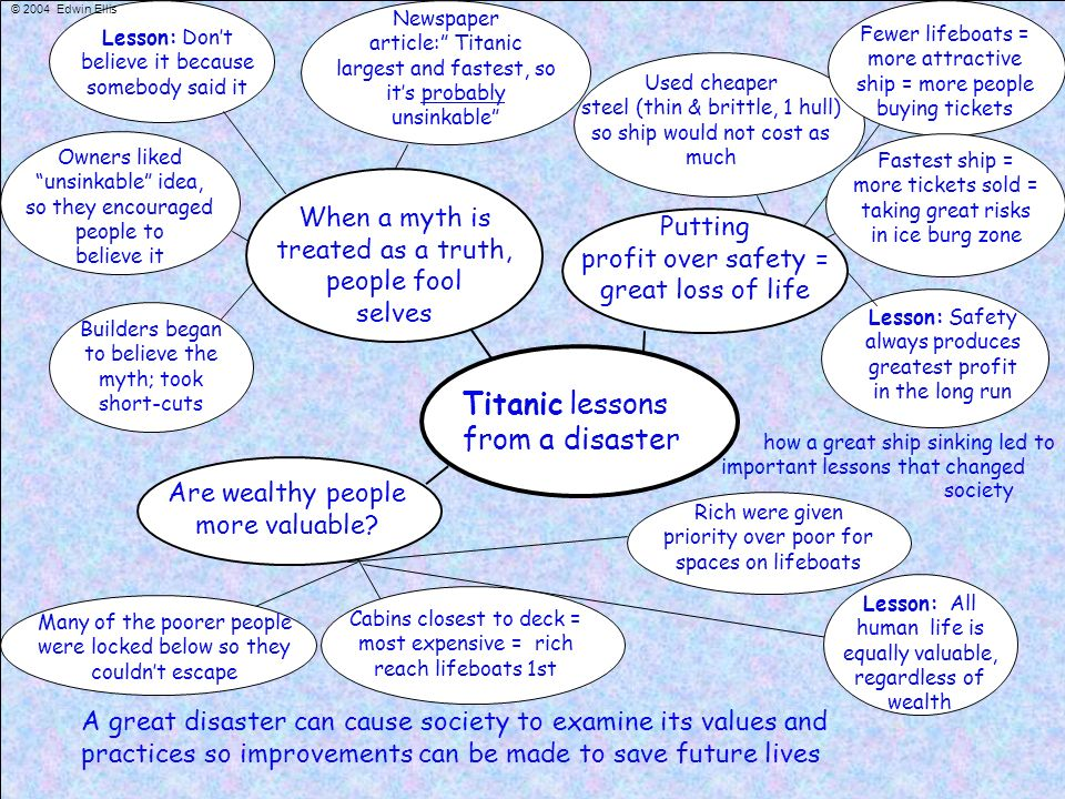 Titanic lessons from a disaster