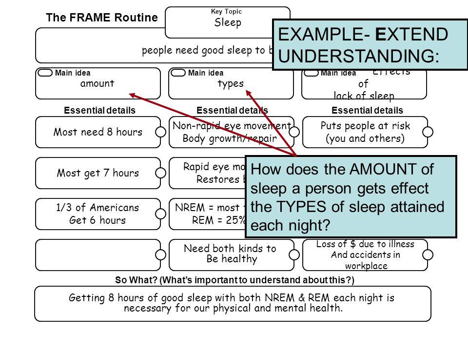 EXAMPLE- EXTEND UNDERSTANDING: