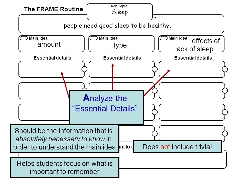 Analyze the Essential Details effects of amount type lack of sleep
