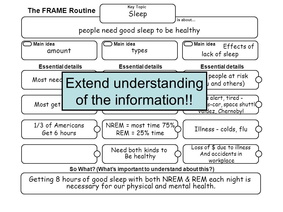 Extend understanding of the information!! The FRAME Routine Sleep