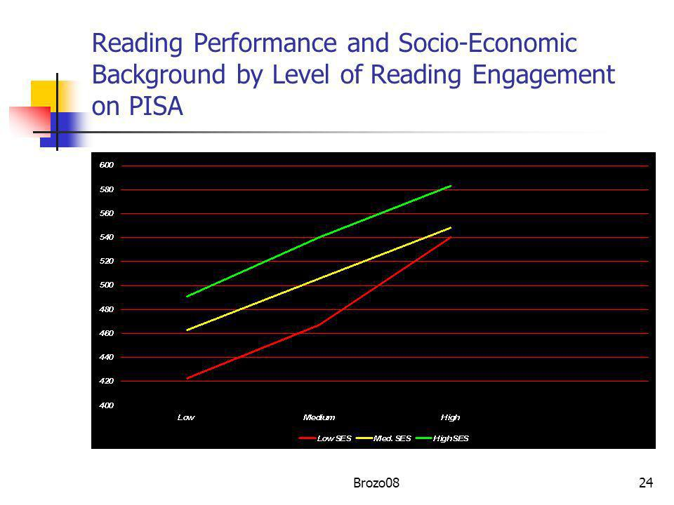 Reading Performance and Socio-Economic Background by Level of Reading Engagement on PISA