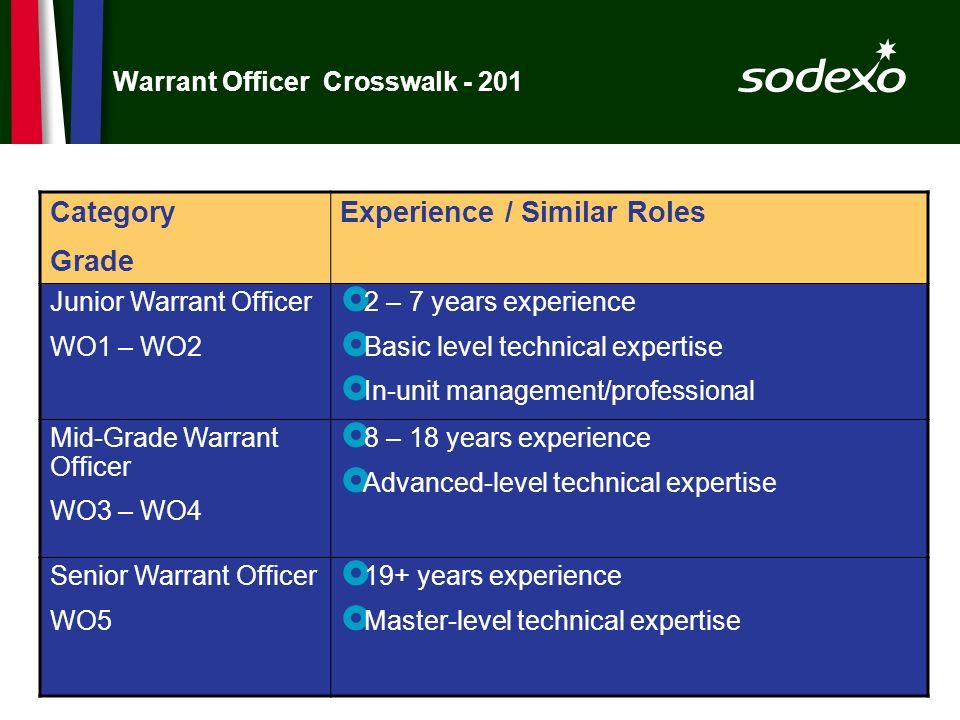 Warrant Officer Crosswalk - 201